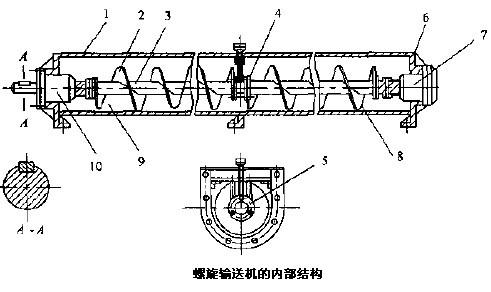 螺旋输送机轴承密封装置制造方法