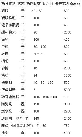 旋振筛适用行业及产量对照表